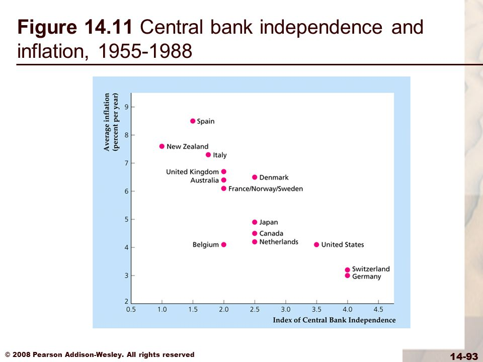 Figure 14.11 Central bank independence and inflation, 1955-1988