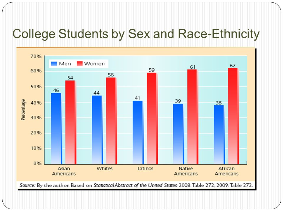 College Students by Sex and Race-Ethnicity