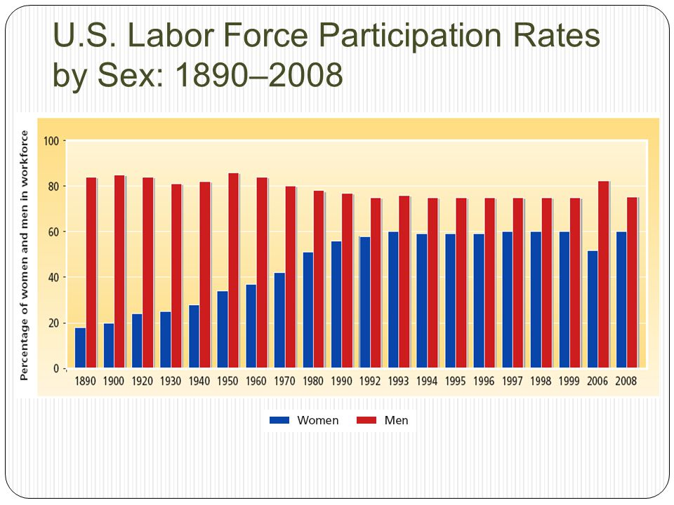 U.S. Labor Force Participation Rates by Sex: 1890–2008