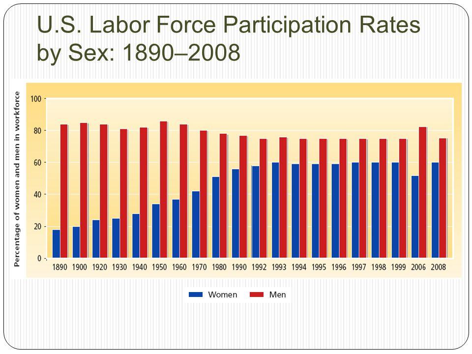 U.S. Labor Force Participation Rates by Sex: 1890–2008