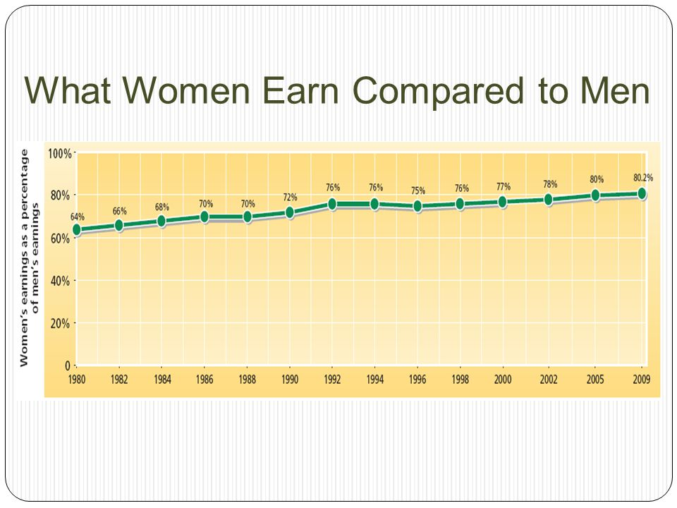 What Women Earn Compared to Men