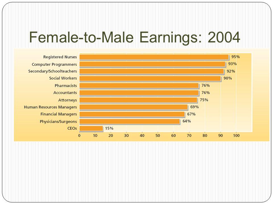 Female-to-Male Earnings: 2004