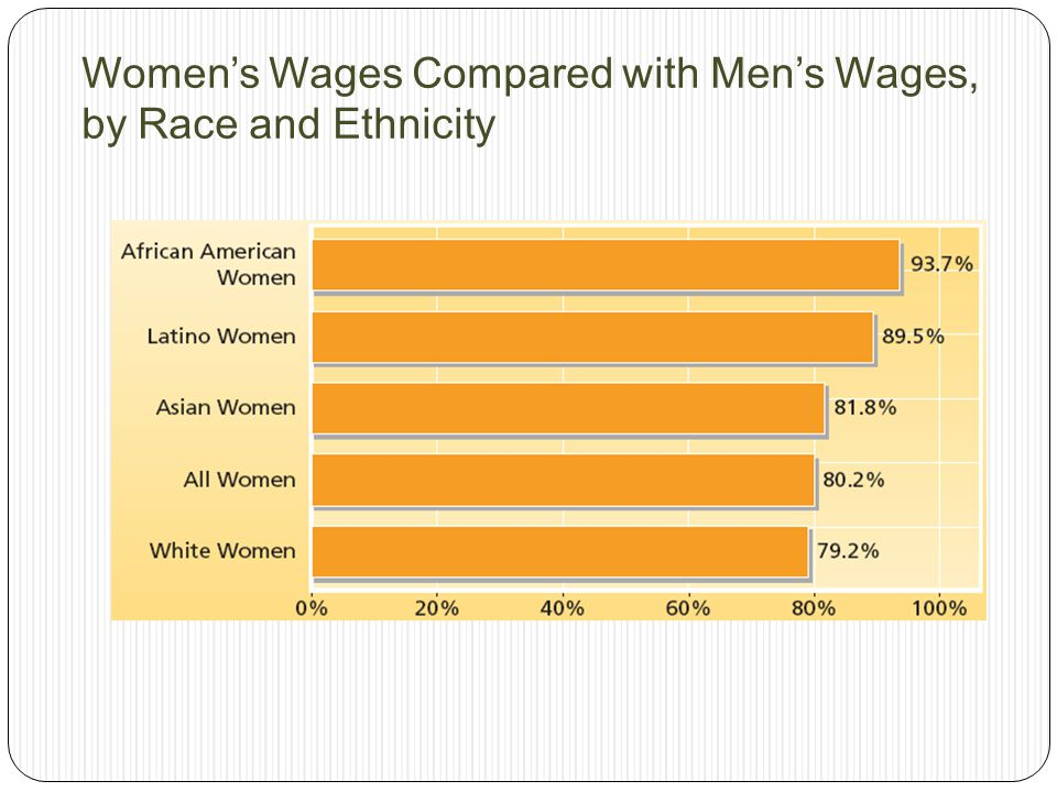 Women's Wages Compared with Men's Wages, by Race and Ethnicity