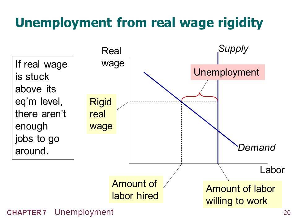 Unemployment from real wage rigidity