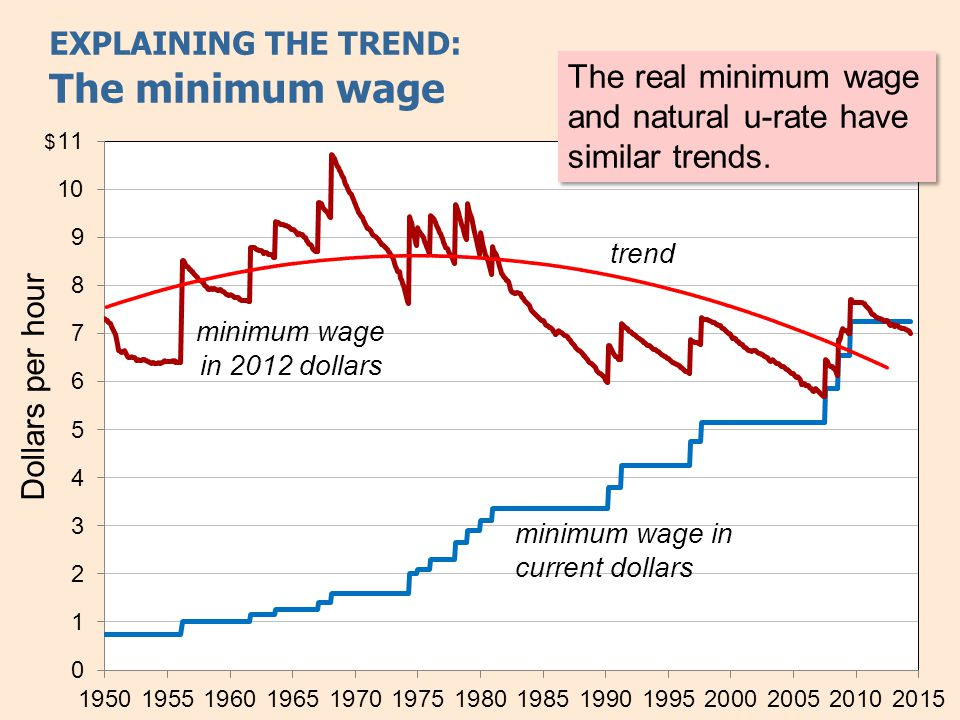 EXPLAINING THE TREND: Union membership