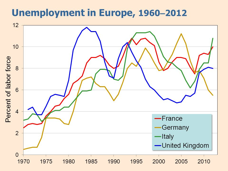 Why unemployment rose in Europe but not the U.S.