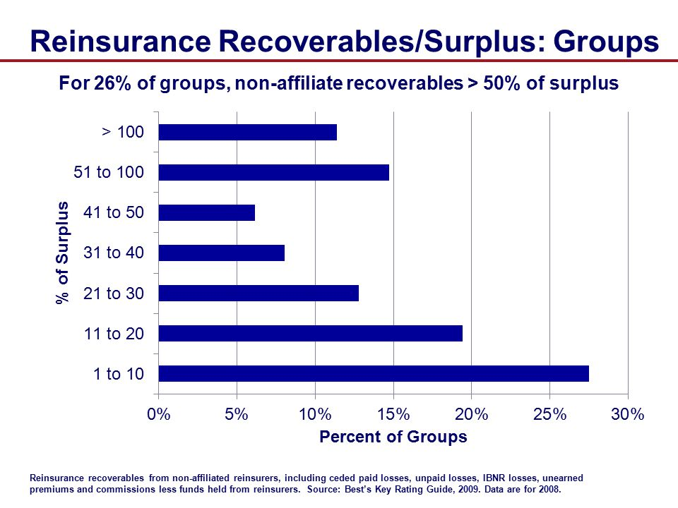 Reinsurance Recoverables/Surplus: Groups