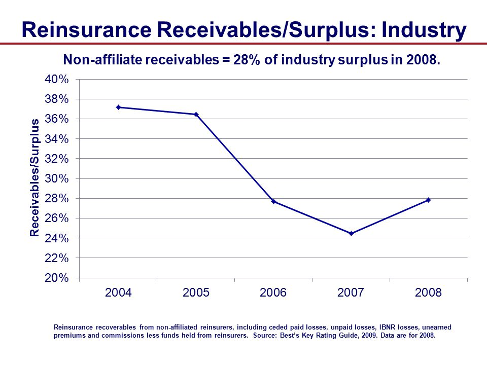 Reinsurance Receivables/Surplus: Industry