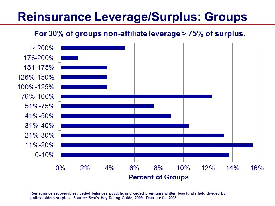 Reinsurance Leverage/Surplus: Groups