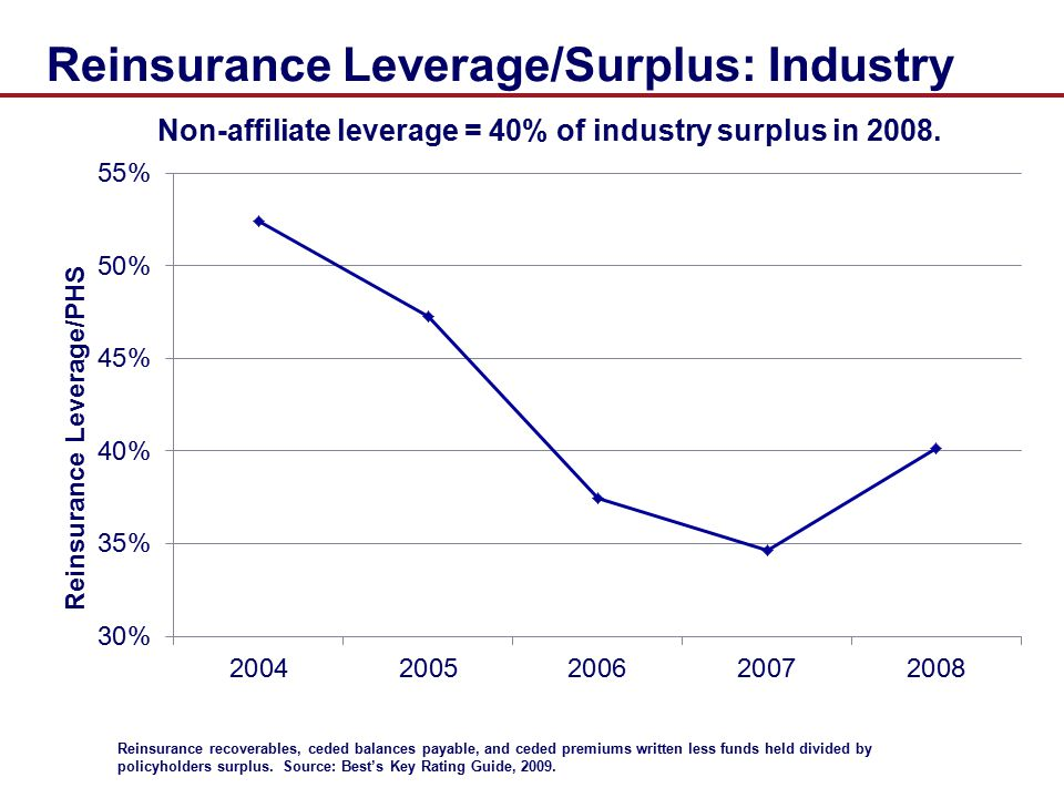 Reinsurance Leverage/Surplus: Industry