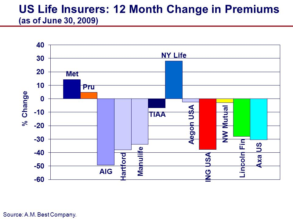 US Life Insurers: 12 Month Change in Premiums (as of June 30, 2009)