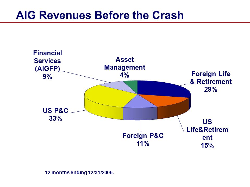 AIG Revenues Before the Crash