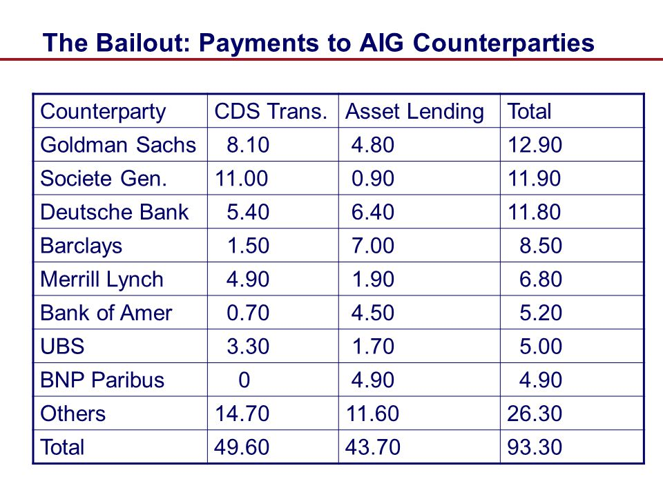 The Bailout: Payments to AIG Counterparties