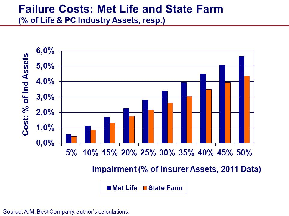 Failure Costs: Met Life and State Farm (% of Life & PC Industry Assets, resp.)