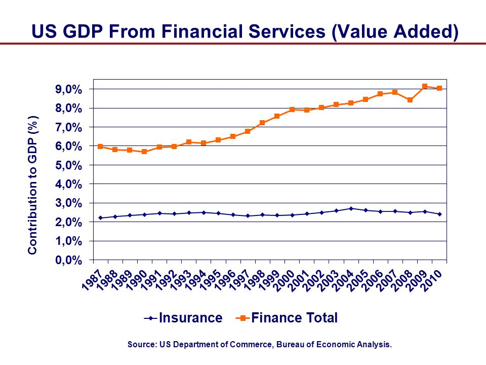 US GDP From Financial Services (Value Added)
