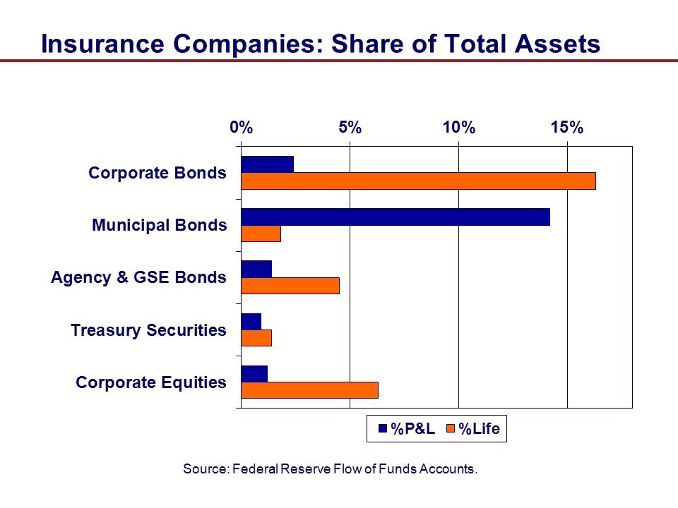Insurance Companies: Share of Total Assets