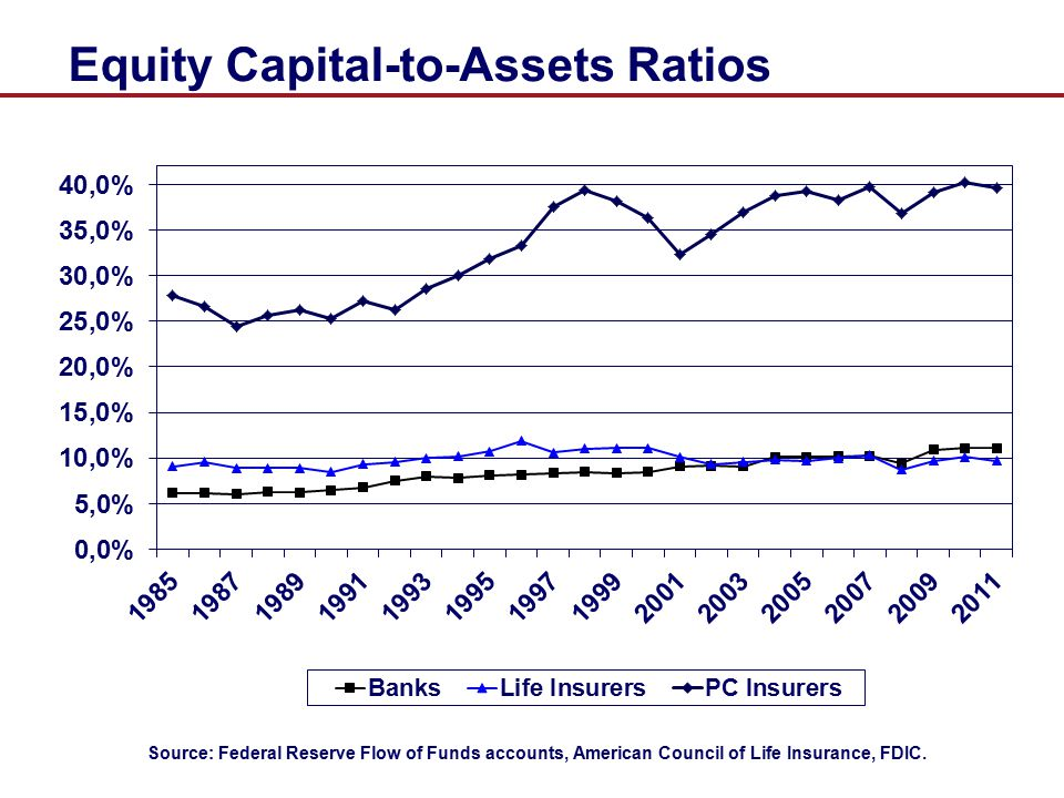 Equity Capital-to-Assets Ratios