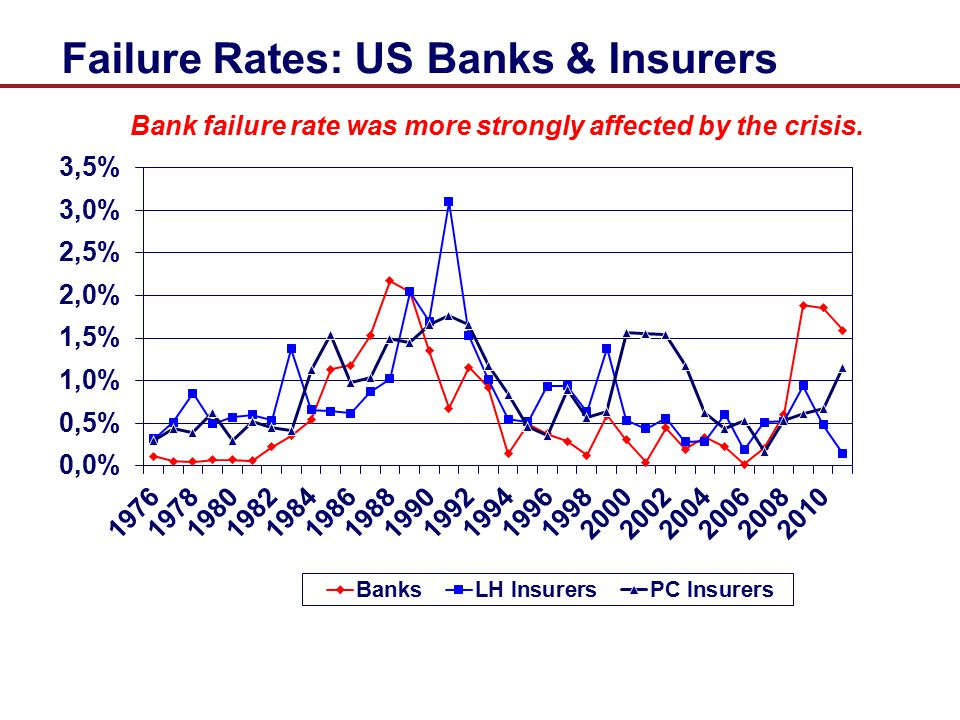 Failure Rates: US Banks & Insurers