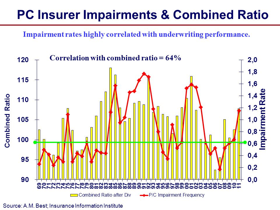 PC Insurer Impairments & Combined Ratio