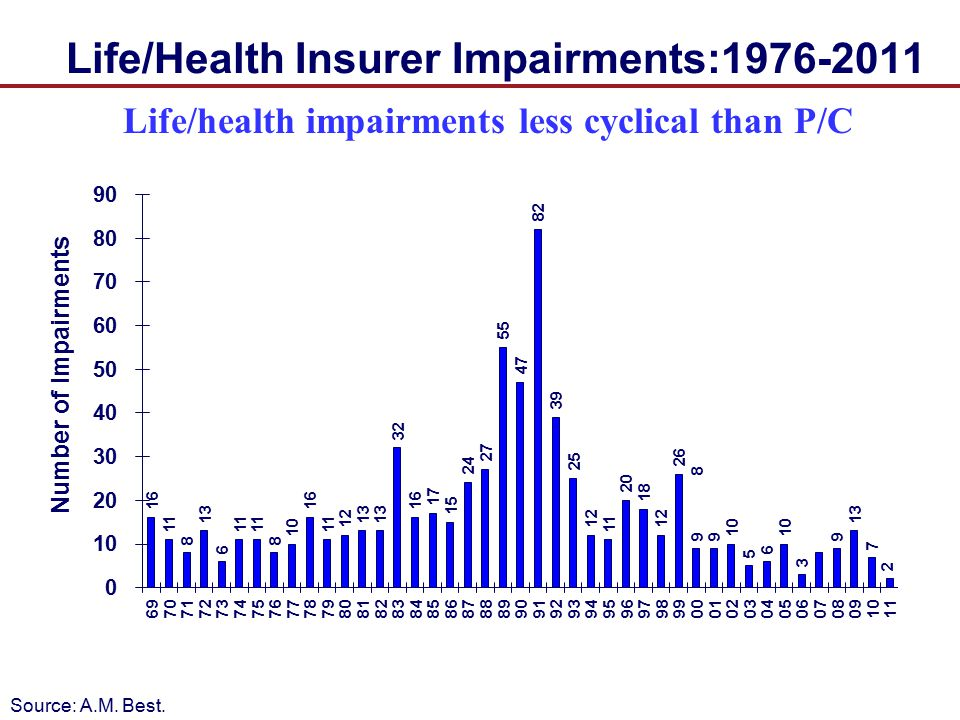 Life/Health Insurer Impairments:1976-2011