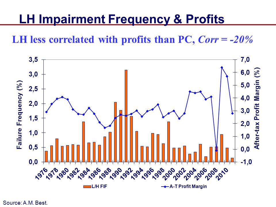 LH Impairment Frequency & Profits