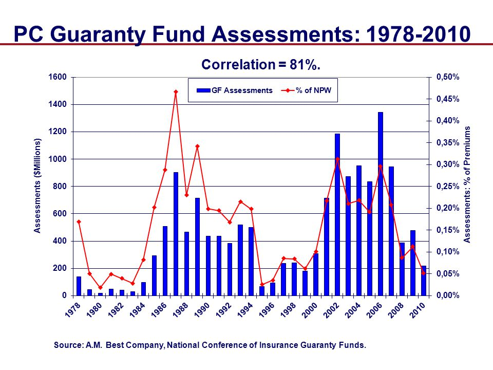 PC Guaranty Fund Assessments: 1978-2010