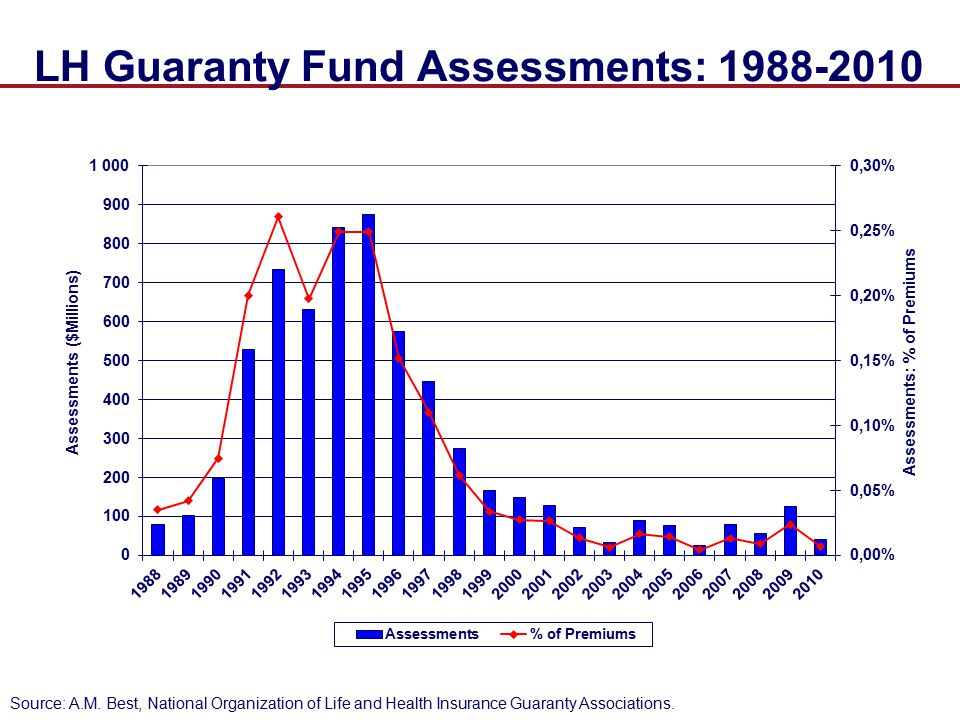 LH Guaranty Fund Assessments: 1988-2010