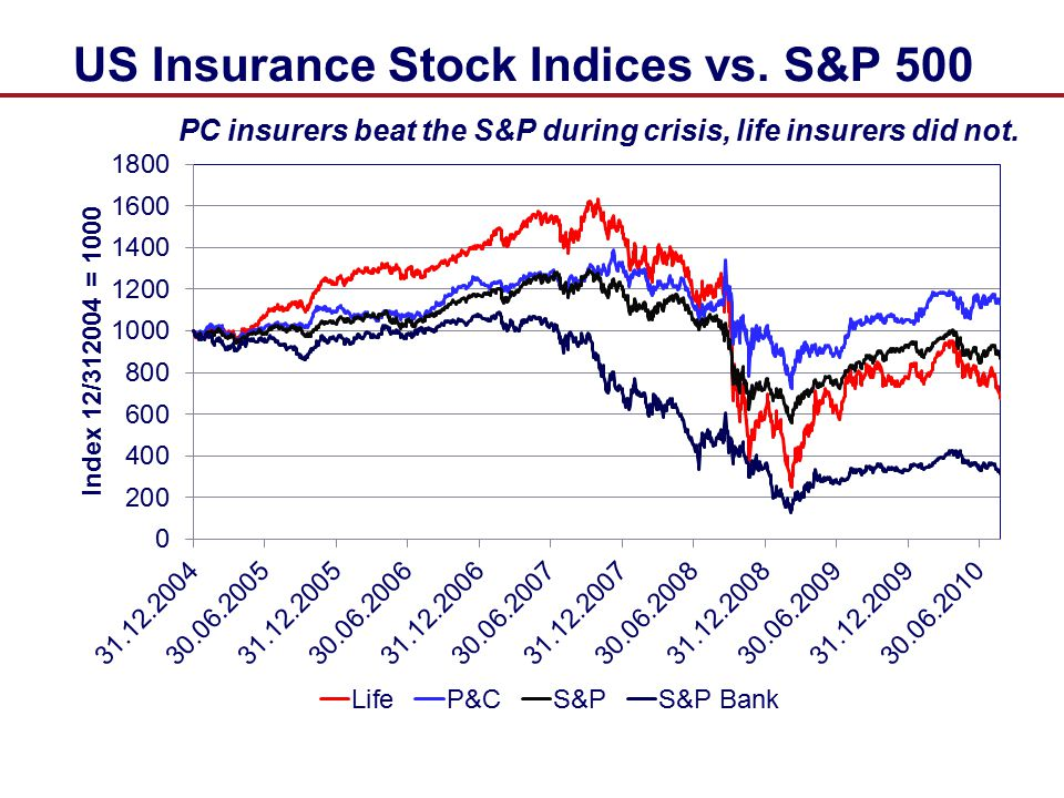 PC insurers beat the S&P during crisis, life insurers did not.