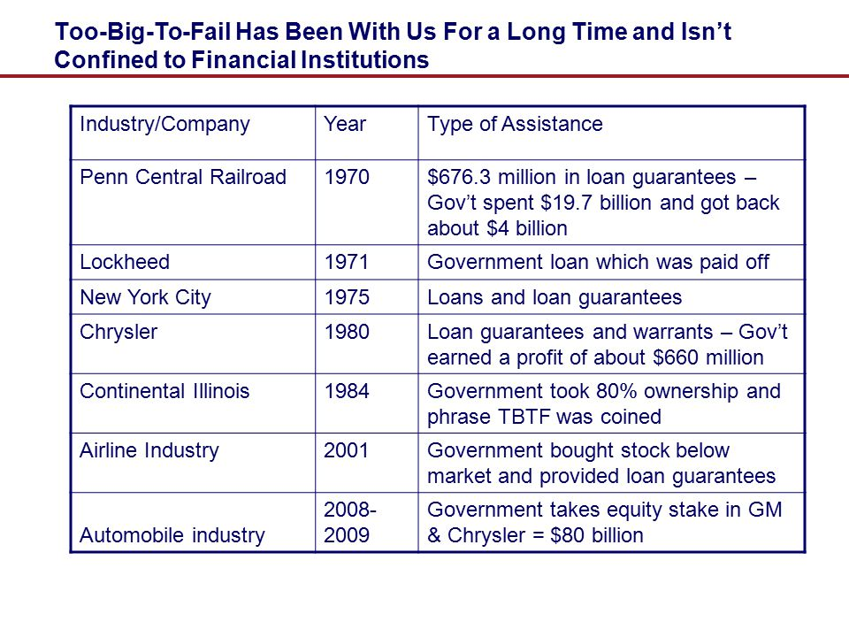Too-Big-To-Fail Has Been With Us For a Long Time and Isn't Confined to Financial Institutions