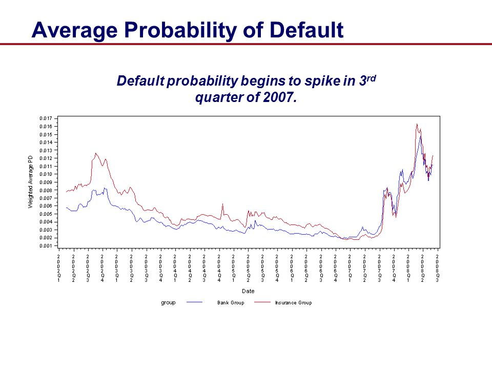 Average Probability of Default