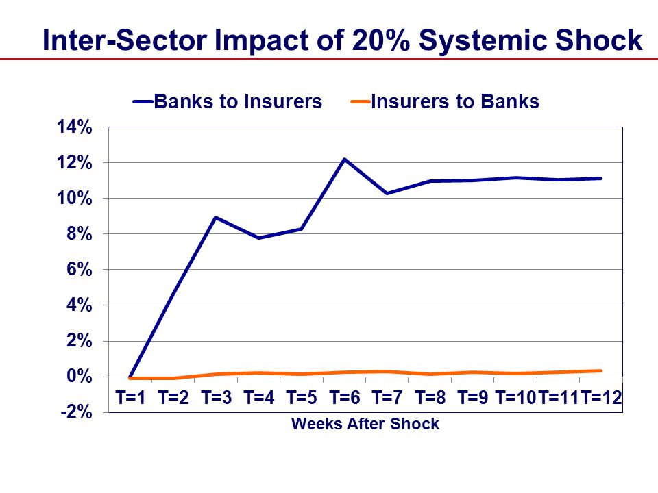 Inter-Sector Impact of 20% Systemic Shock