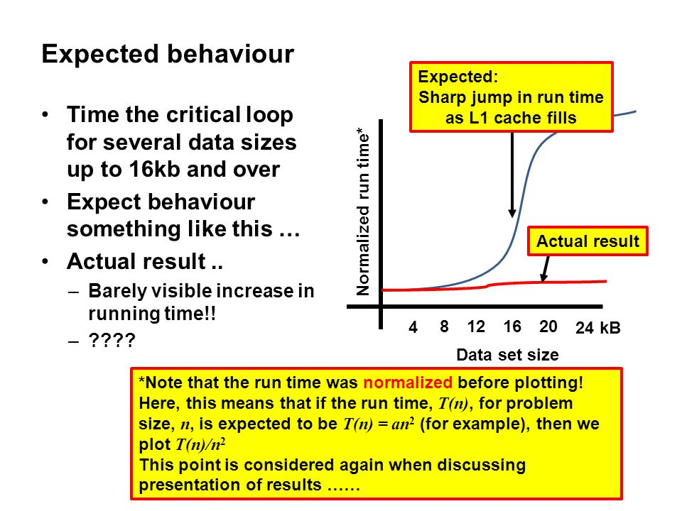 Expected behaviour Expected: Sharp jump in run time. as L1 cache fills. Time the critical loop for several data sizes up to 16kb and over.