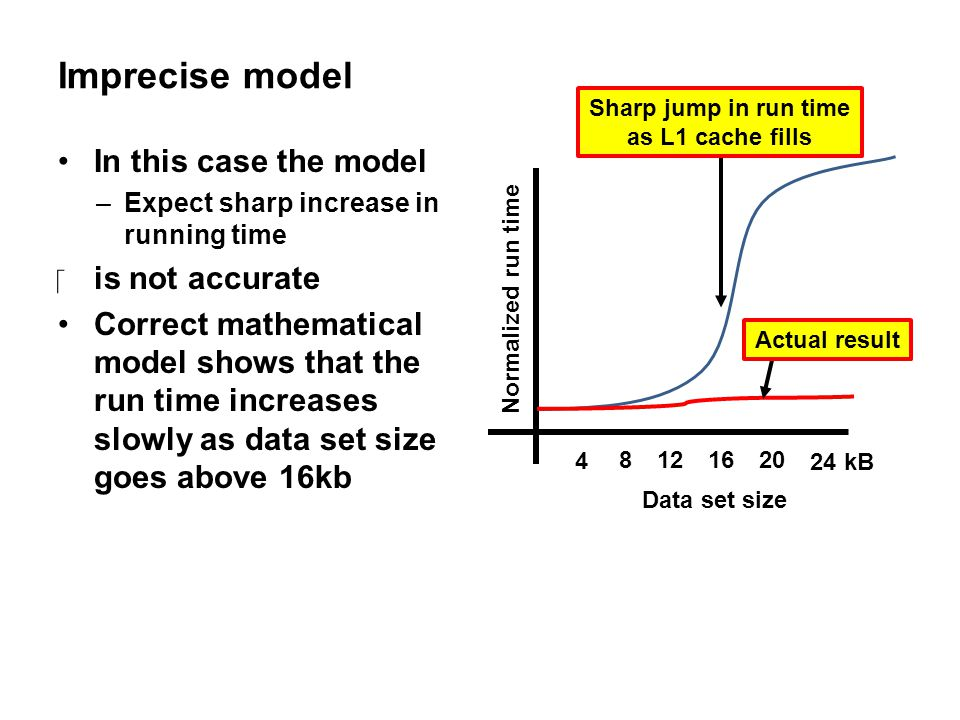 Imprecise model In this case the model is not accurate