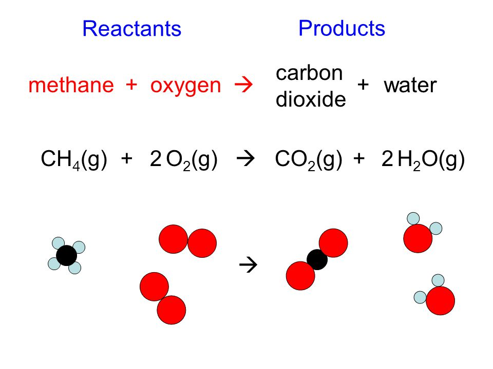 Reactants Products. carbon. dioxide. methane + oxygen  + water. CH4(g) + 2. O2(g)  CO2(g)