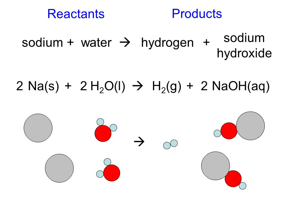 Reactants Products. sodium. hydroxide. sodium. + water.  hydrogen. + 2. Na(s) + 2. H2O(l)