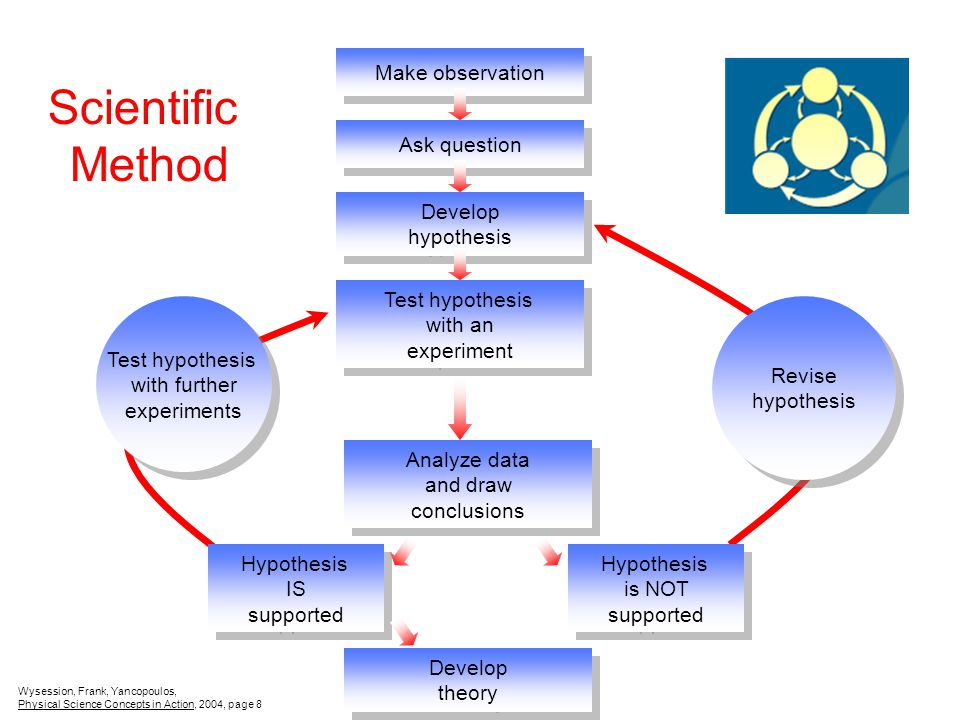 Scientific Method Make observation Ask question Develop hypothesis