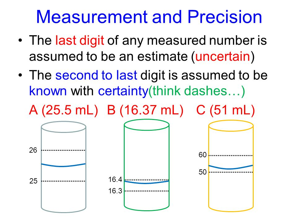 Measurement and Precision