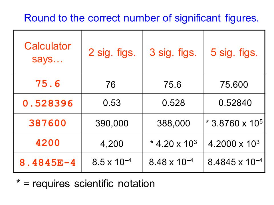 how to know significant figures