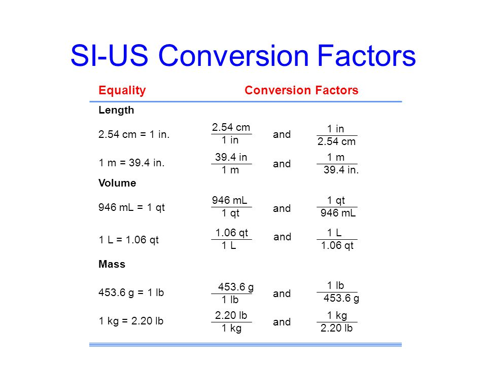SI-US Conversion Factors