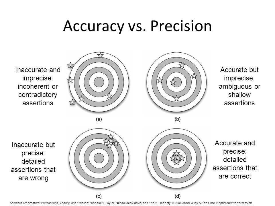 Accuracy vs. Precision Inaccurate and imprecise: incoherent or contradictory assertions. Accurate but imprecise: ambiguous or shallow assertions.