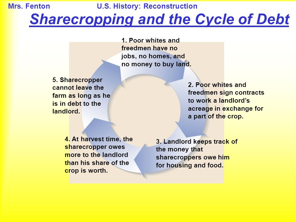 Sharecropping and the Cycle of Debt