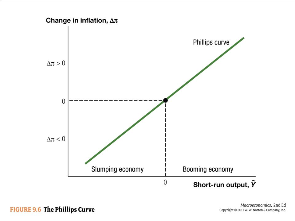 The Phillips curve relates the change in the inflation rate to the amount of economic activity.