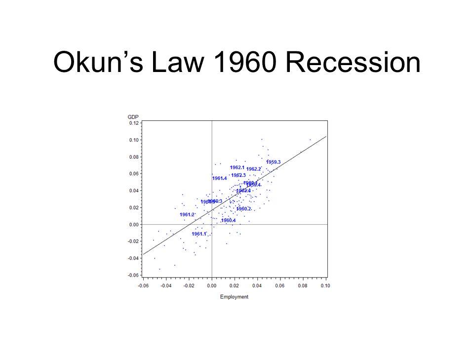Okun's Law 1960 Recession