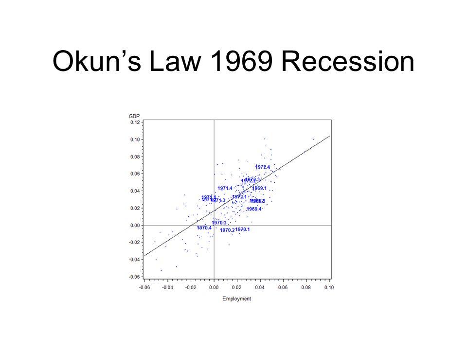 Okun's Law 1969 Recession