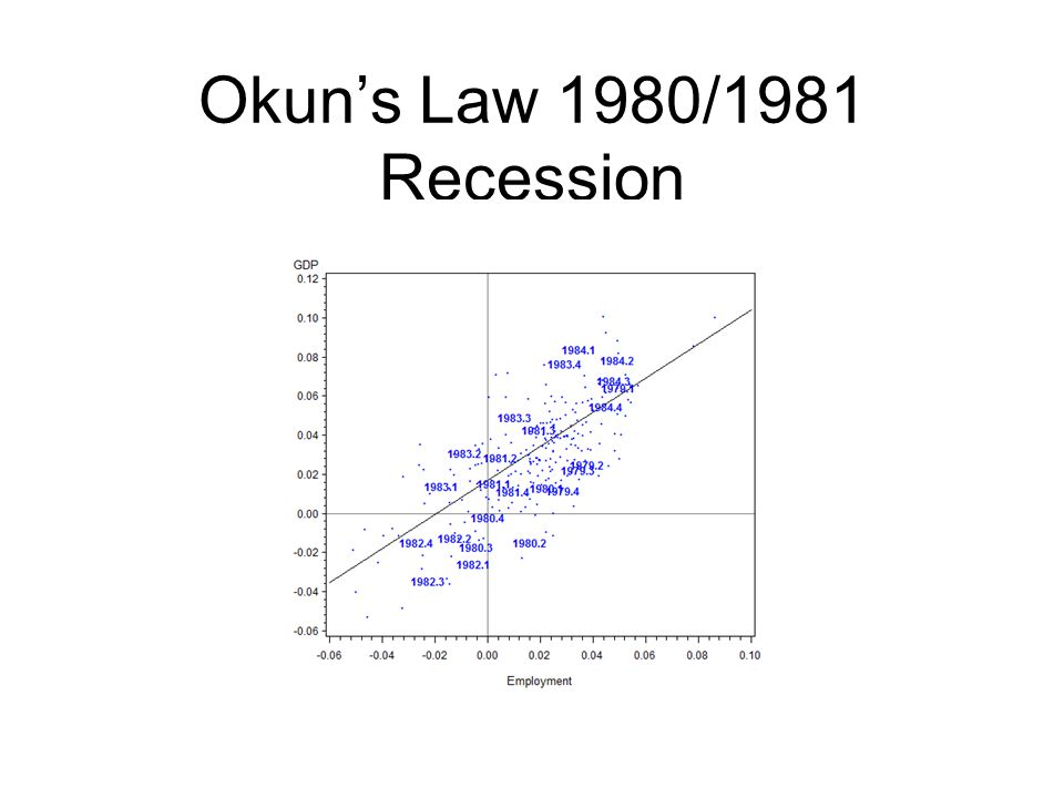 Okun's Law 1980/1981 Recession