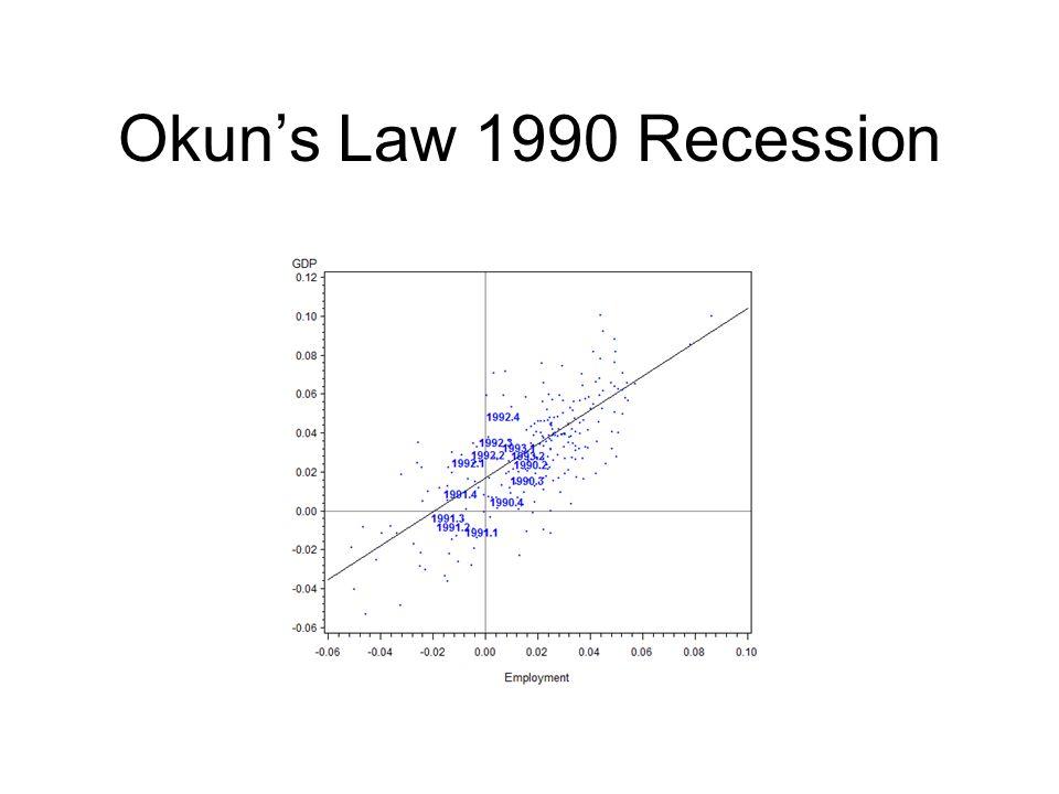 Okun's Law 1990 Recession