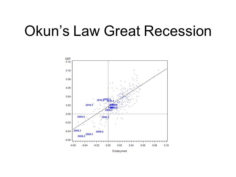Okun's Law Great Recession