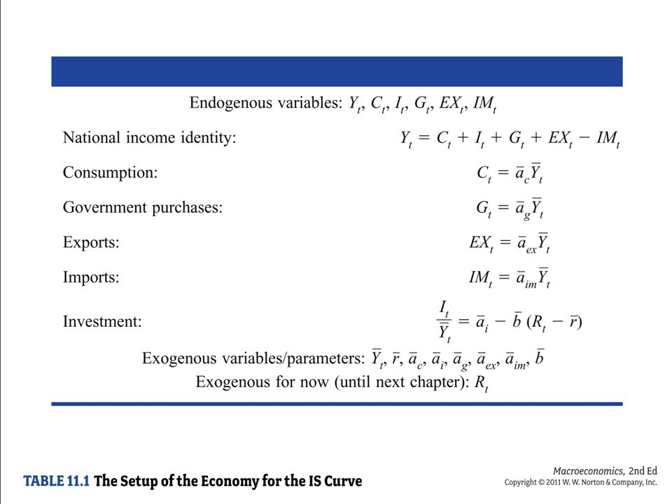 A summary of the equations, listing all variables.