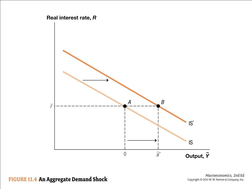 The figure shows the effect of a positive aggregate demand shock that raises a bar from 0 to a bar prime.