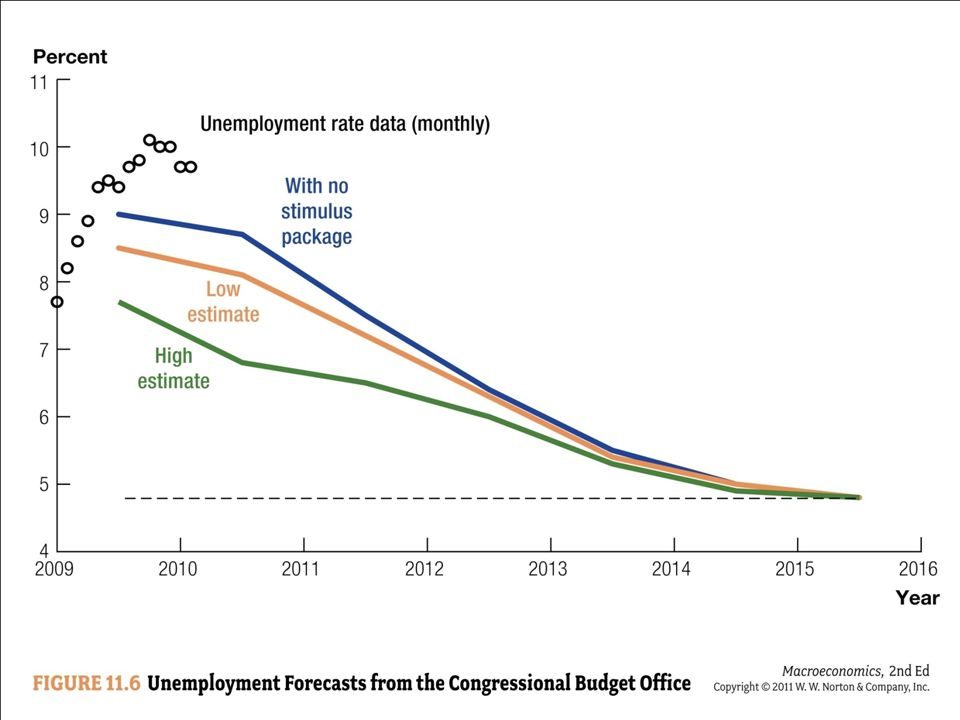 CBO forecasts of the unemployment rate, with and without the 2009 fiscal stimulus program.
